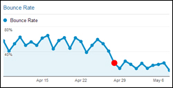 WordPress And Google Analytics - How To Reduce Bounce Rate