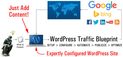 Website Traffic Blueprint Part 1 - Discover How To Create A Traffic Generation Machine