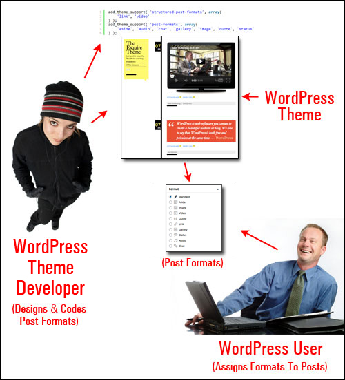 WordPress Post Formats allow you to easily style your post content!
