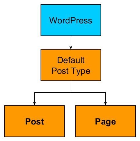 Common WordPress default post types