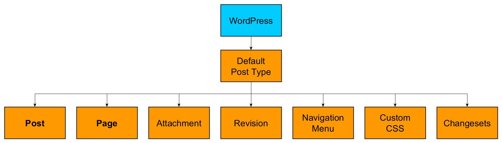 WordPress default post types