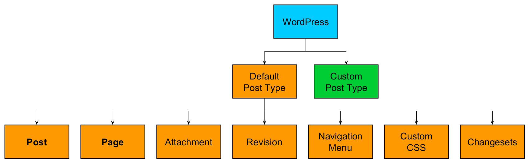 WordPress lets you create custom post types