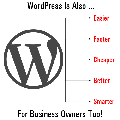 WordPress is a powerful business marketing tool!