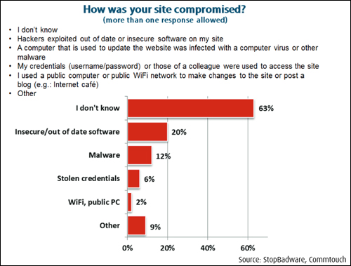 Many webmasters don't know how their sites were hacked.