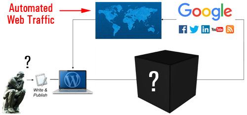 The configuration stage involves more than just configuring a few settings in WordPress
