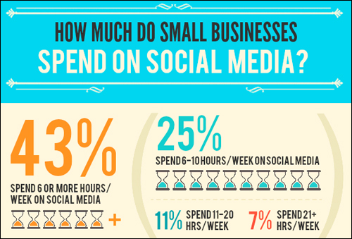 Small businesses spend more time every year marketing and promoting themselves online.
