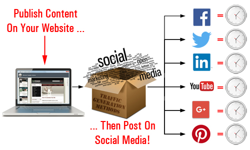 Posting content to different channels is extremely time-consuming!