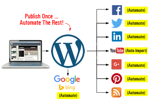 Publish once and automate your content distribution to all other marketing channels!