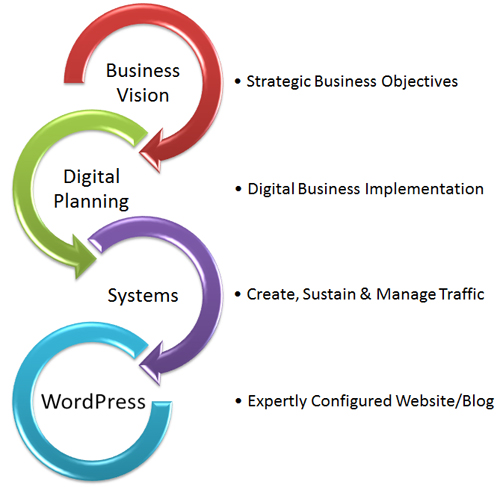 Generating automated traffic is the product of business vision, planning, and excellent systems