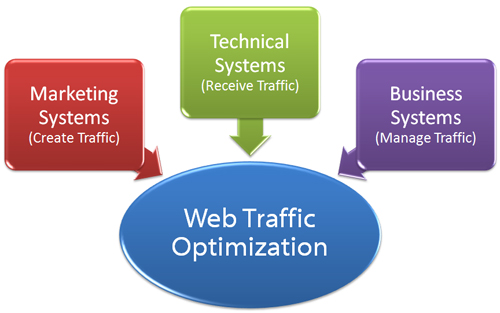 Systems help you grow, automate, and manage your web traffic