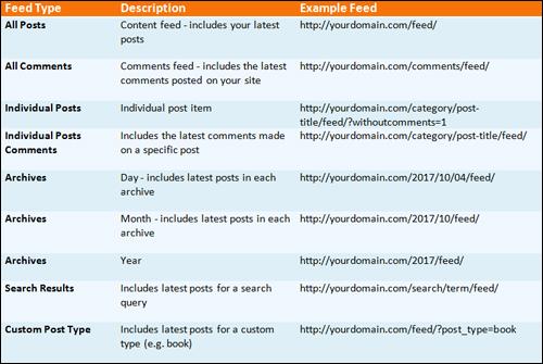 WordPress RSS - Feed Formats