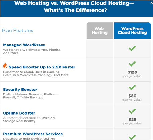 HostGator - Web Hosting vs WordPress Cloud Hosting