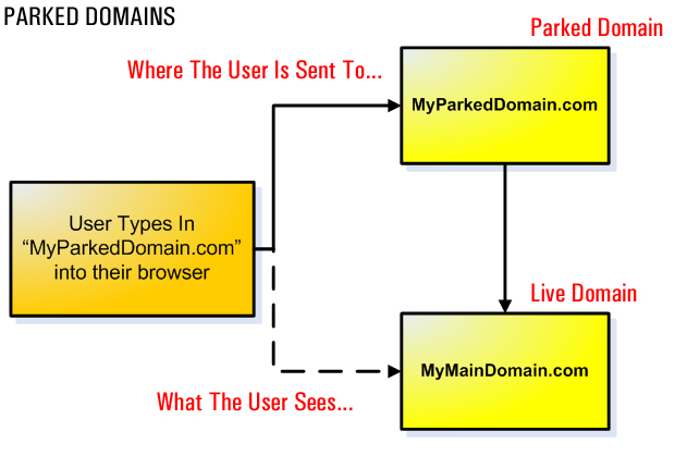 how to make a website redirect to another website