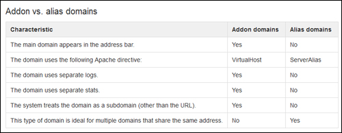 Addon vs Parked (Alias) Domains
