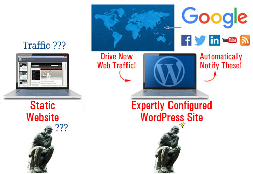WordPress can automatically notify directories and search engines when new content gets published on your site!