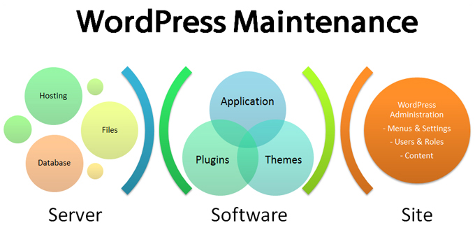 WordPress Site Maintenance Process