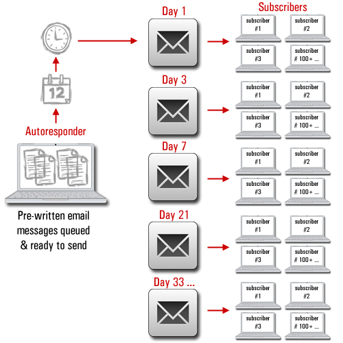 Drip-feed emails to subscribers using autoresponders
