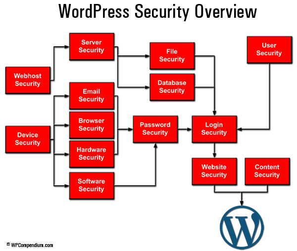 WordPress Security Guide For Beginners - WordPress Security Overview