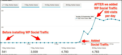 Drive more traffic to your site from Facebook
