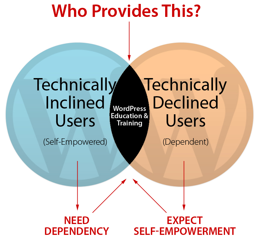 Website developers need dependent clients, while clients expect control and self-empowerment