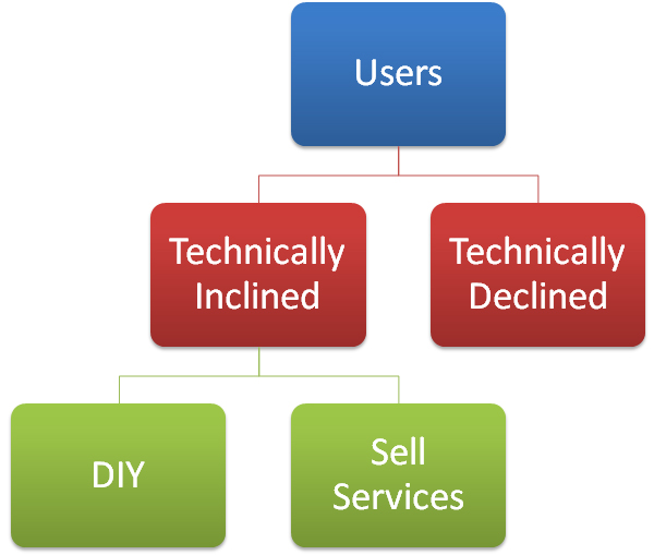 Many technically inclined DIY WordPress users sell WordPress services