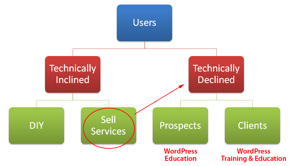 Technically inclined users sell WordPress services to technically declined users!