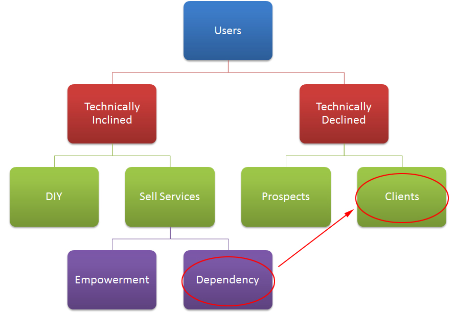 Businesses that sell web services need dependent clients to stay in business