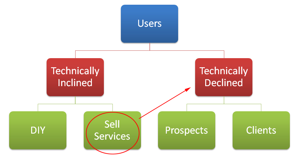 Technically inclined users need technically declined users to sell services to!