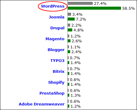WordPress is the world's most popular web building platform