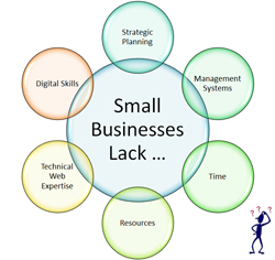 Why Small Businesses End Up With An Unmanageable Digital Presence (And How To Avoid This)