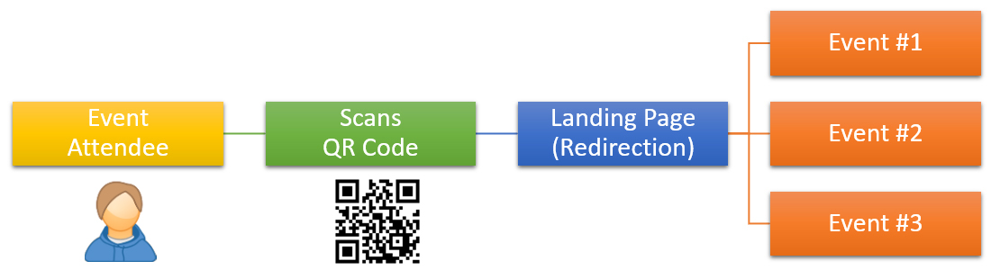 Test your QR code marketing setup