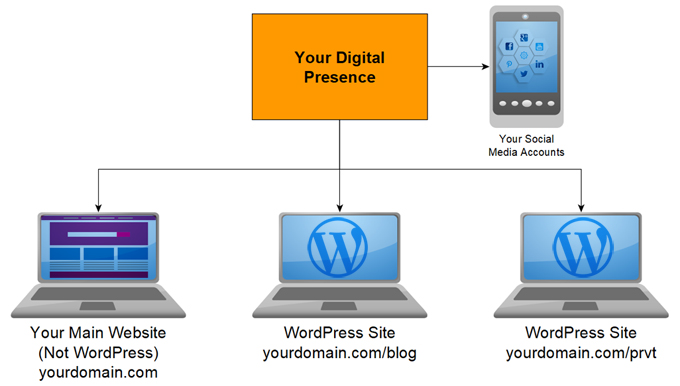 You can have multiple WordPress installations on your domain