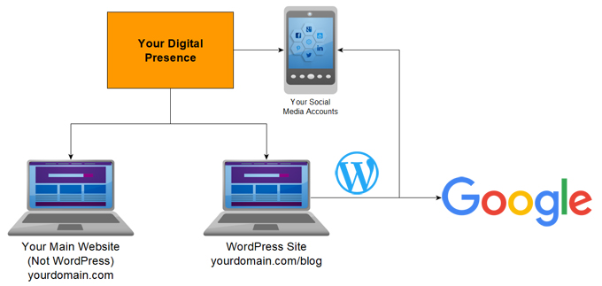 Match The Design Of Your Website And Your WordPress Blog